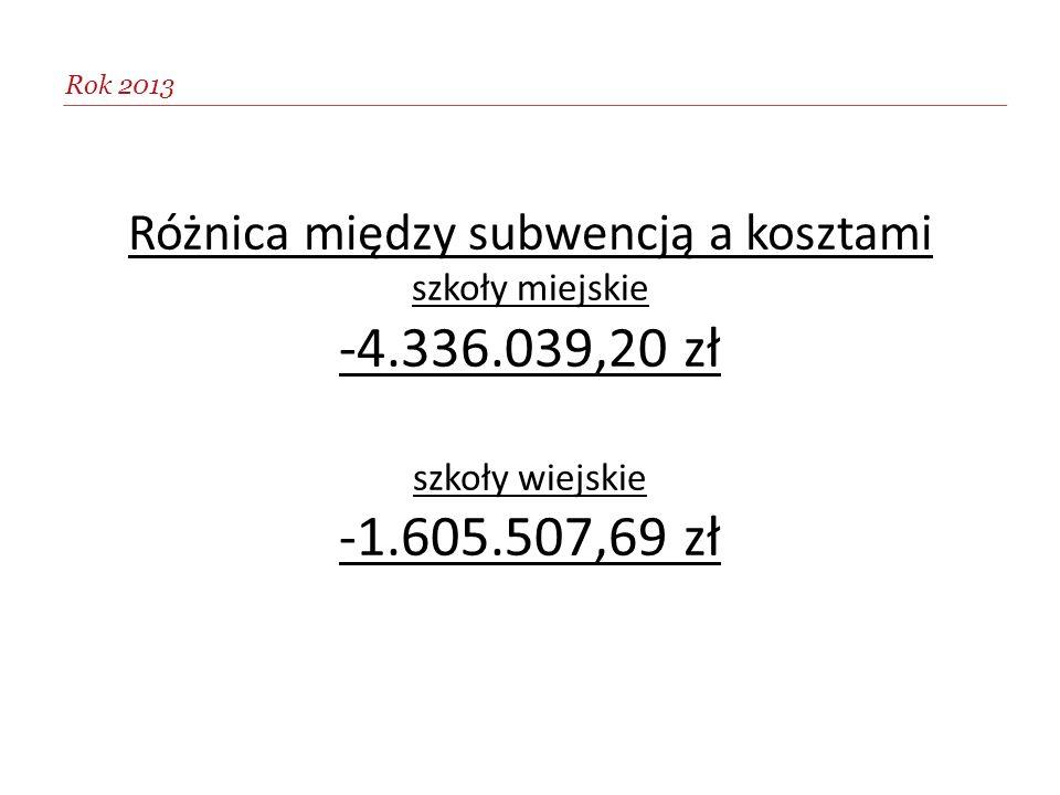 Rok 2013 Różnica między subwencją a kosztami szkoły miejskie -4.336.039,20 zł szkoły wiejskie -1.605.507,69 zł.