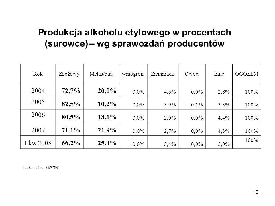 Produkcja alkoholu etylowego w procentach