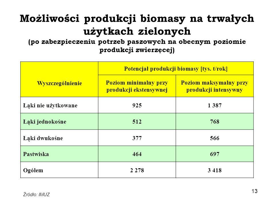 Możliwości produkcji biomasy na trwałych użytkach zielonych