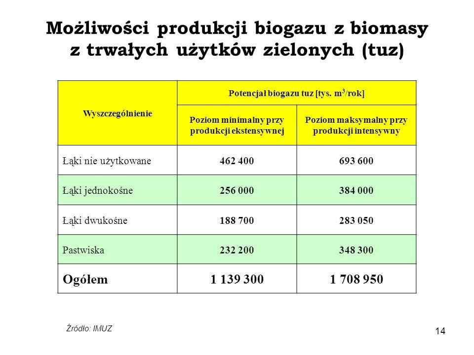 Możliwości produkcji biogazu z biomasy z trwałych użytków zielonych (tuz)