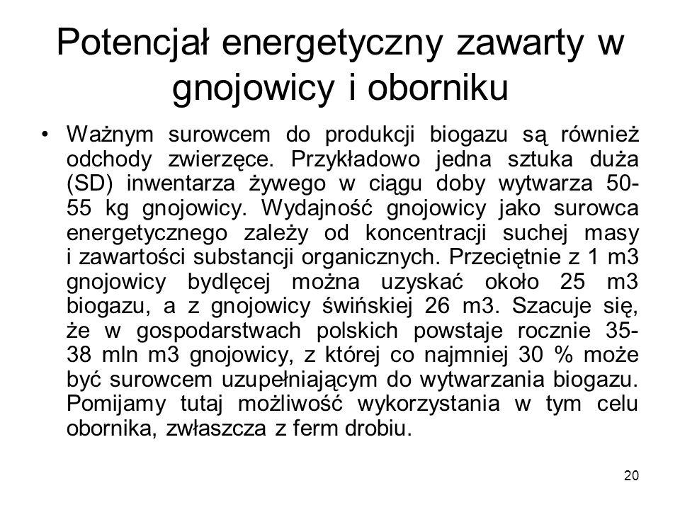 Potencjał energetyczny zawarty w gnojowicy i oborniku