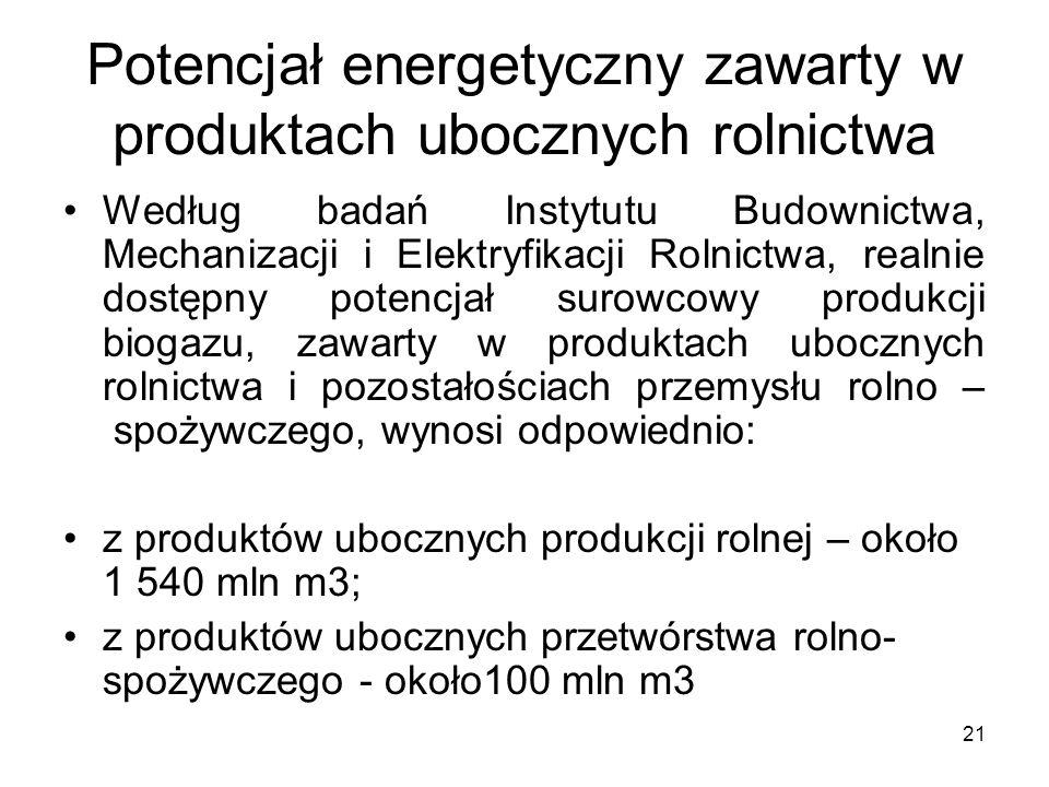 Potencjał energetyczny zawarty w produktach ubocznych rolnictwa
