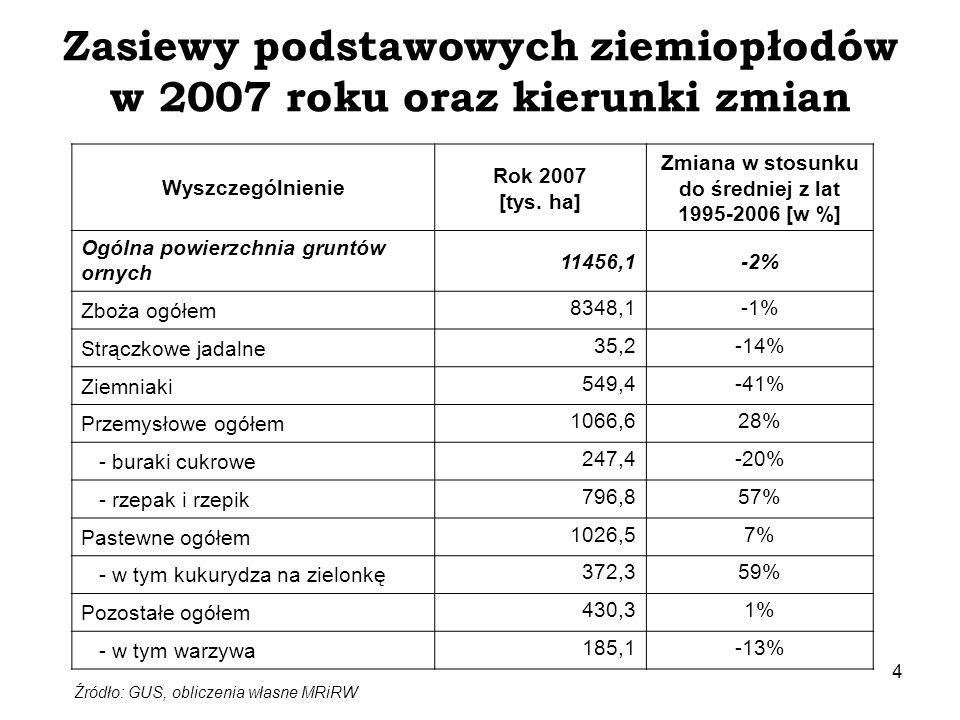 Zasiewy podstawowych ziemiopłodów w 2007 roku oraz kierunki zmian