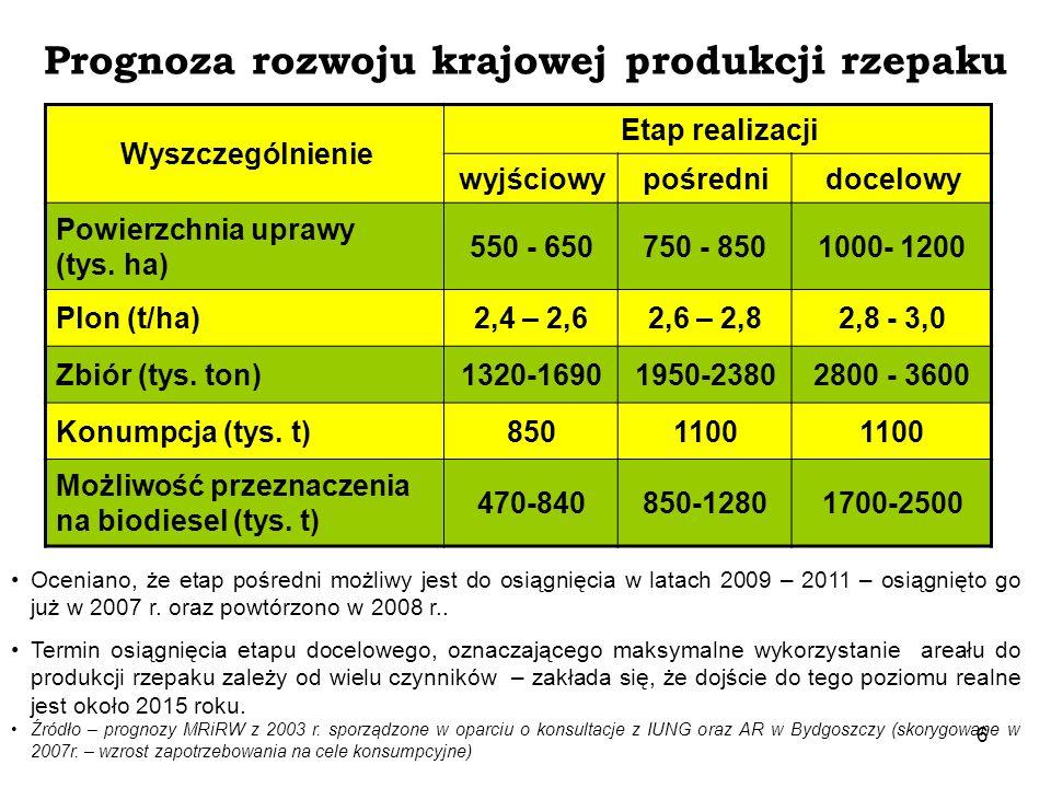 Prognoza rozwoju krajowej produkcji rzepaku