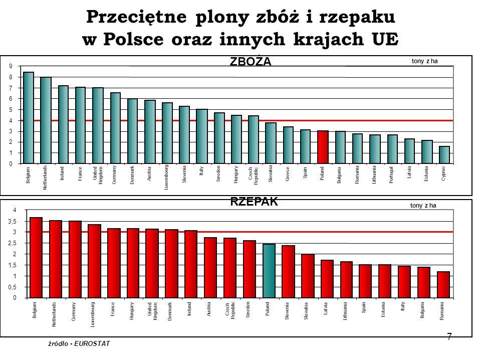 Przeciętne plony zbóż i rzepaku w Polsce oraz innych krajach UE
