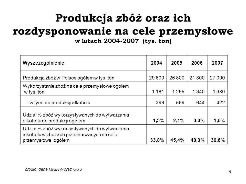 Produkcja zbóż oraz ich rozdysponowanie na cele przemysłowe