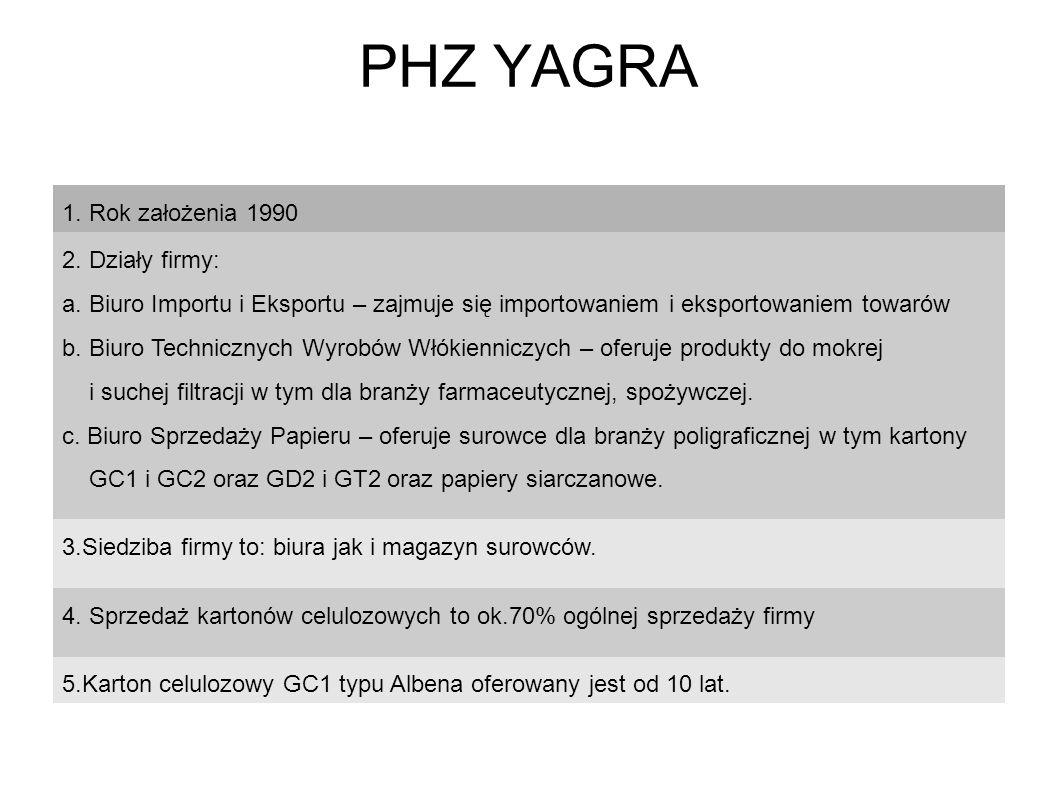 PHZ YAGRA 1. Rok założenia 1990 2. Działy firmy: