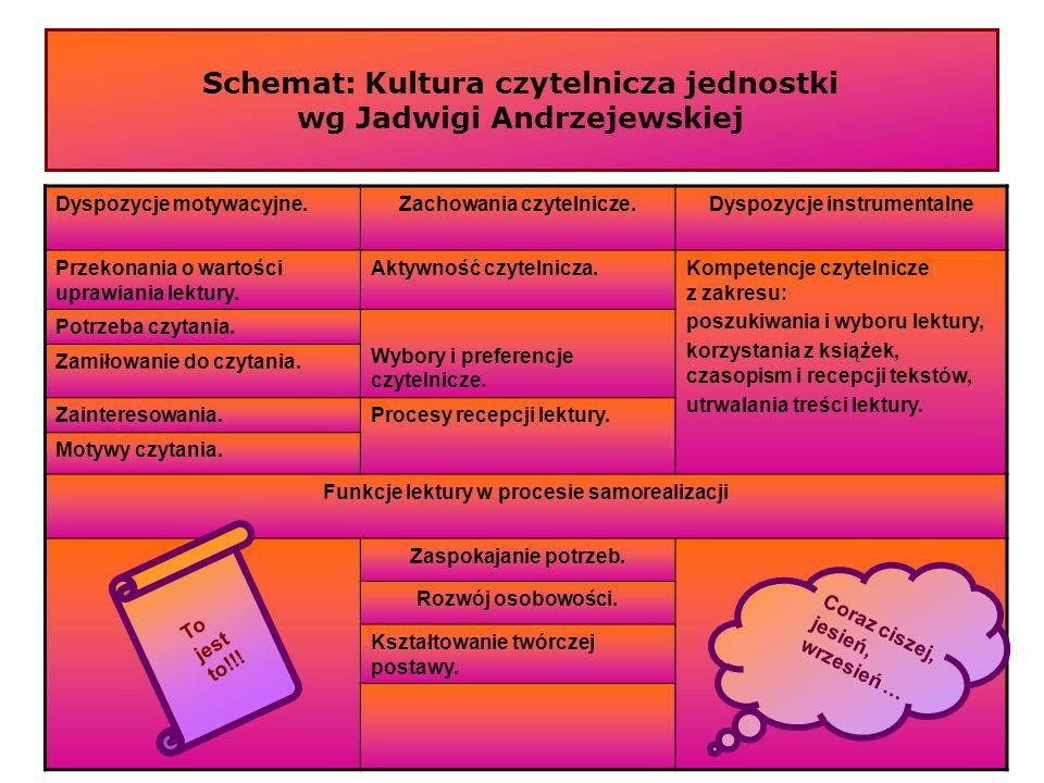 Schemat: Kultura czytelnicza jednostki wg Jadwigi Andrzejewskiej