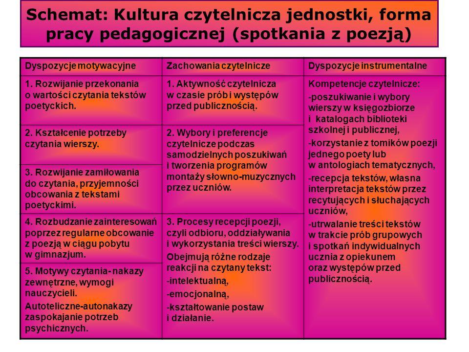 Schemat: Kultura czytelnicza jednostki, forma pracy pedagogicznej (spotkania z poezją)