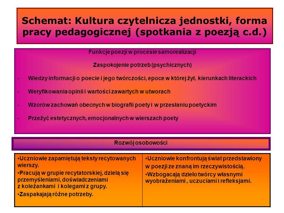 Schemat: Kultura czytelnicza jednostki, forma pracy pedagogicznej (spotkania z poezją c.d.)
