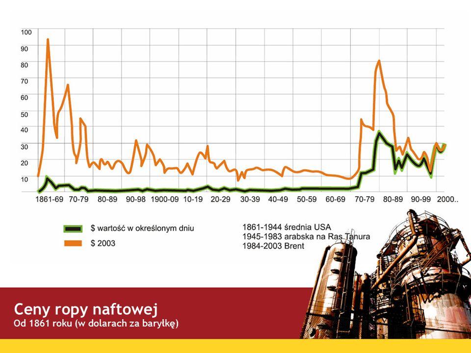Ceny ropy naftowej Od 1861 roku (w dolarach za baryłkę)