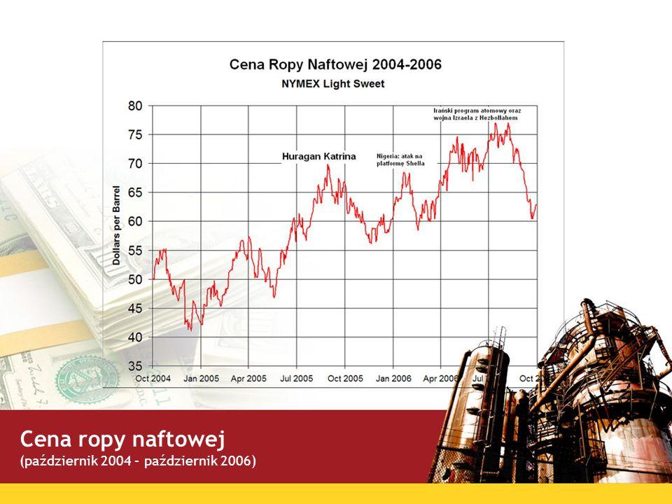 Cena ropy naftowej (październik 2004 – październik 2006)