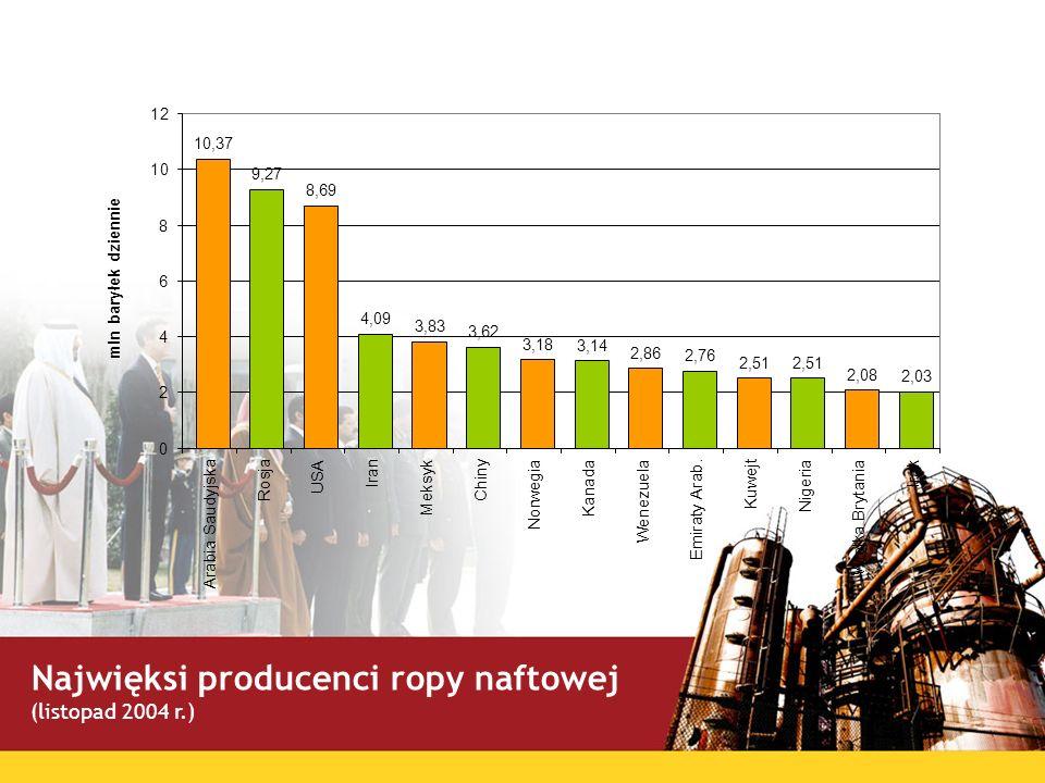 Najwięksi producenci ropy naftowej