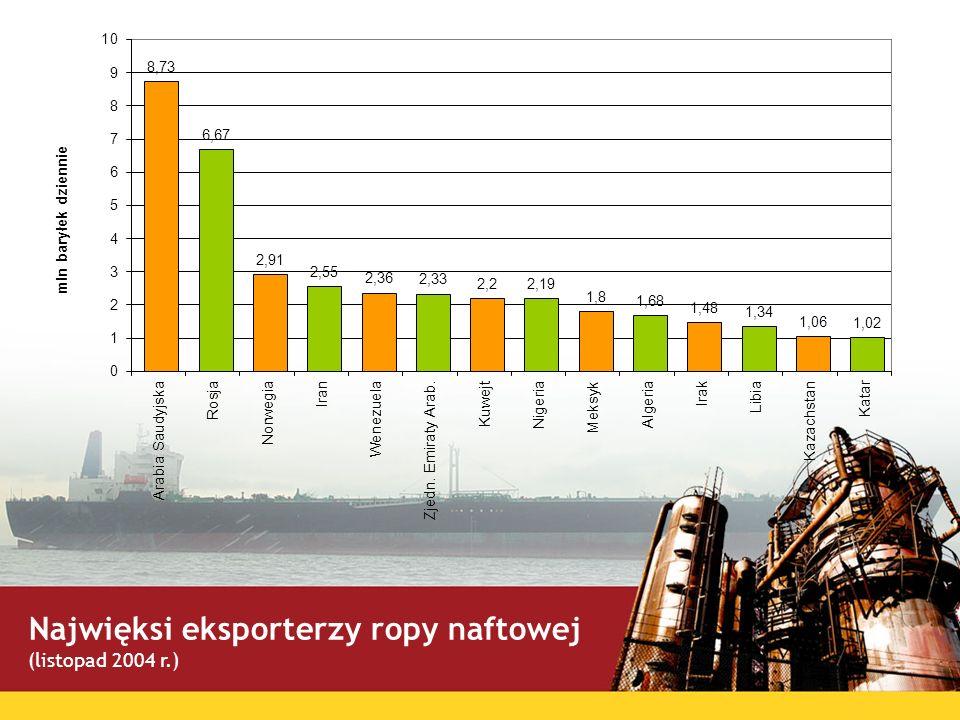 Najwięksi eksporterzy ropy naftowej