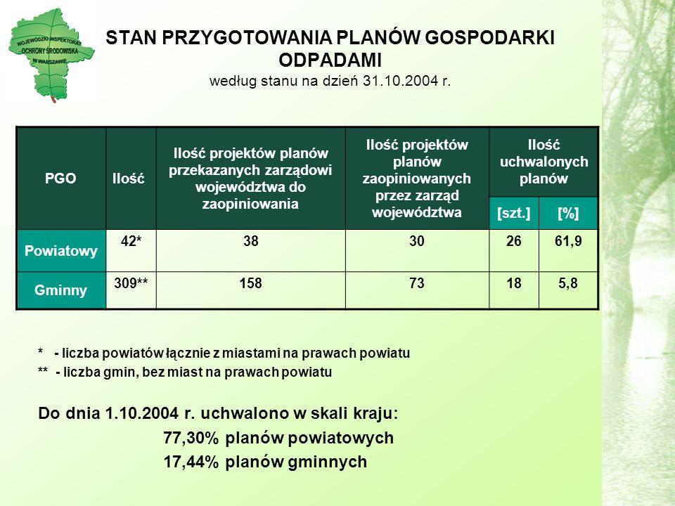 STAN PRZYGOTOWANIA PLANÓW GOSPODARKI ODPADAMI według stanu na dzień 31