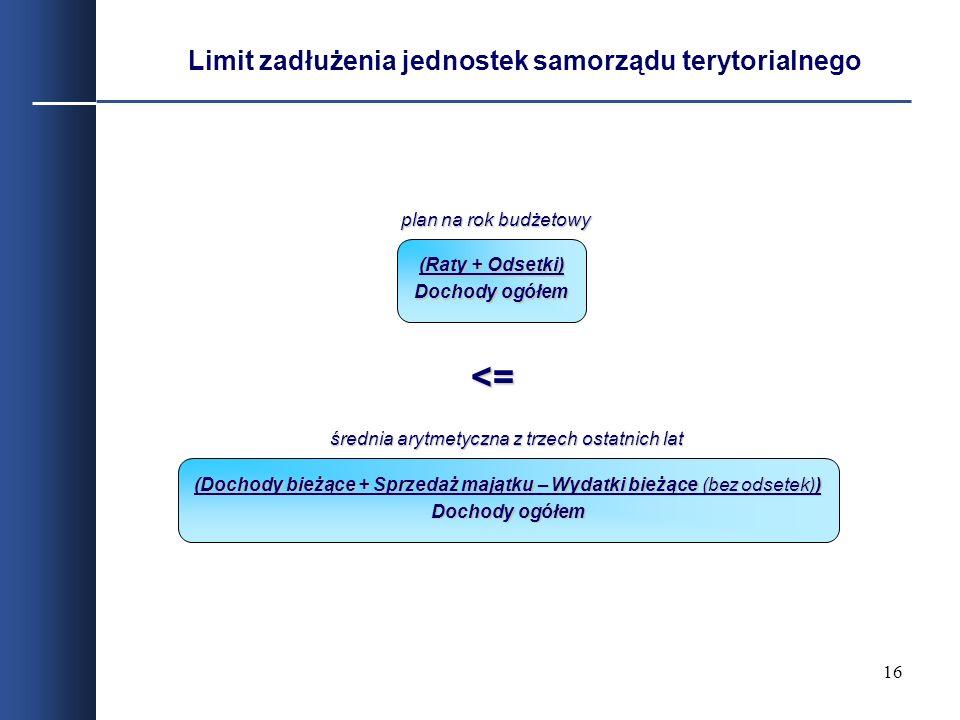 Limit zadłużenia jednostek samorządu terytorialnego