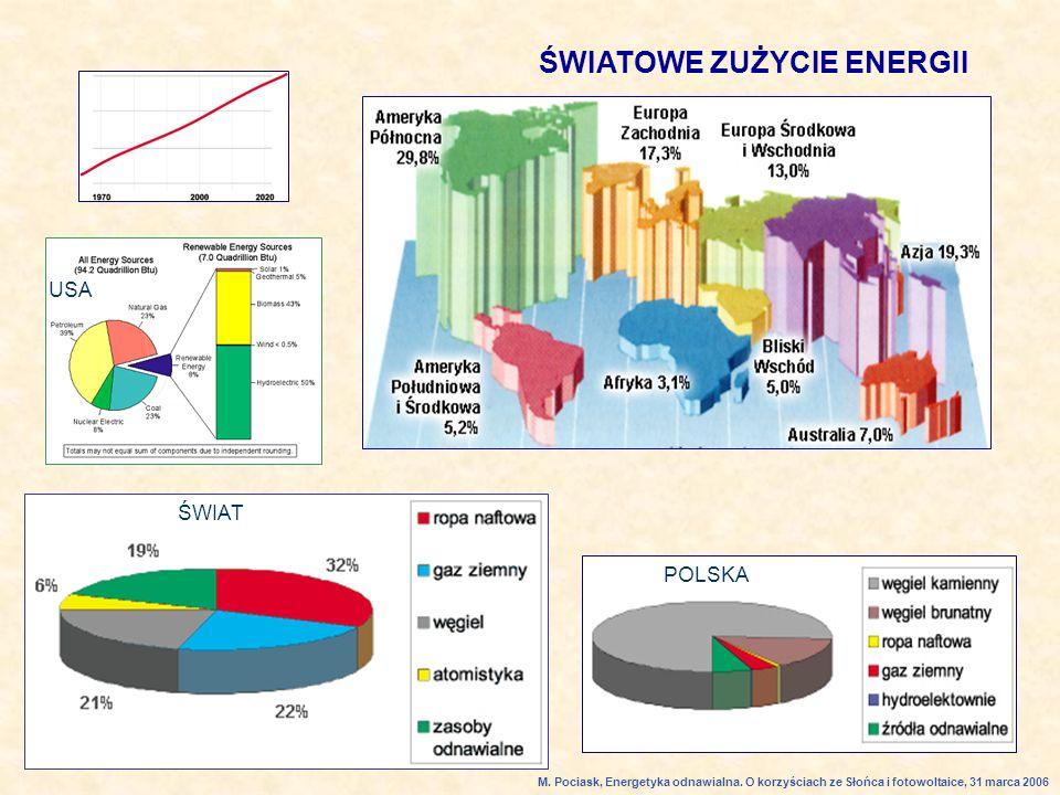 ŚWIATOWE ZUŻYCIE ENERGII