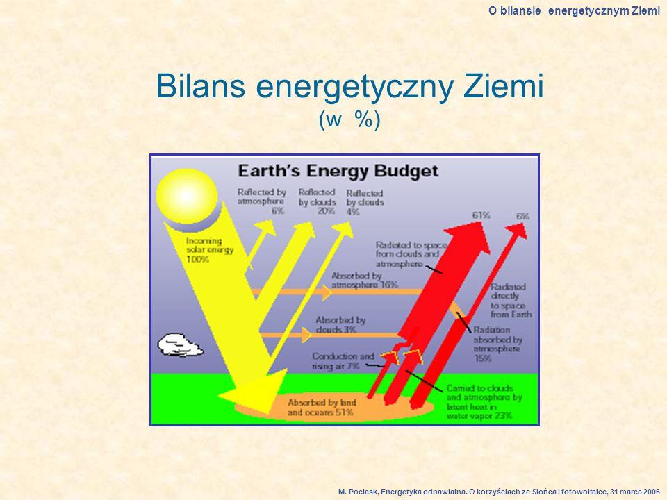 Bilans energetyczny Ziemi (w %)