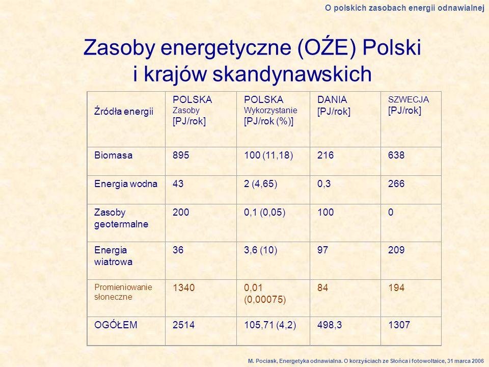 Zasoby energetyczne (OŹE) Polski i krajów skandynawskich