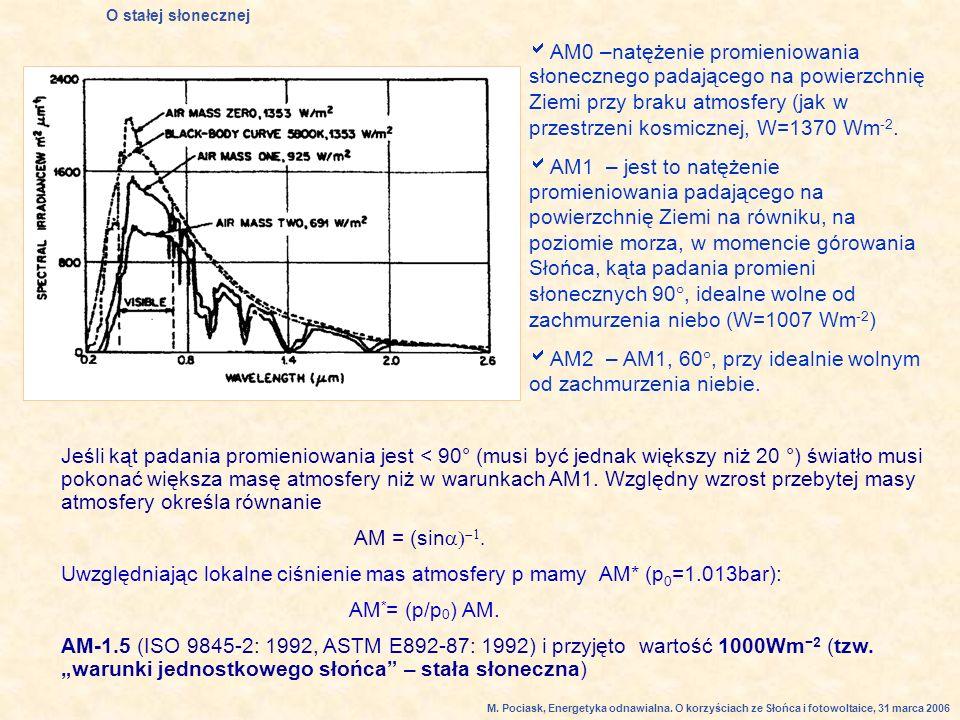 AM2 – AM1, 60, przy idealnie wolnym od zachmurzenia niebie.