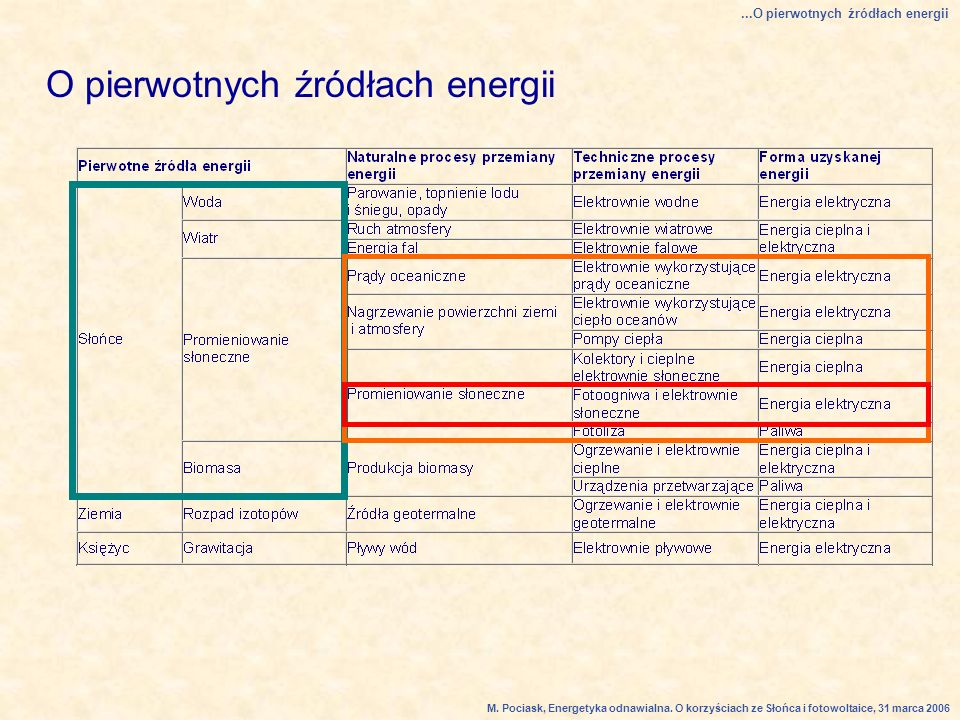O pierwotnych źródłach energii