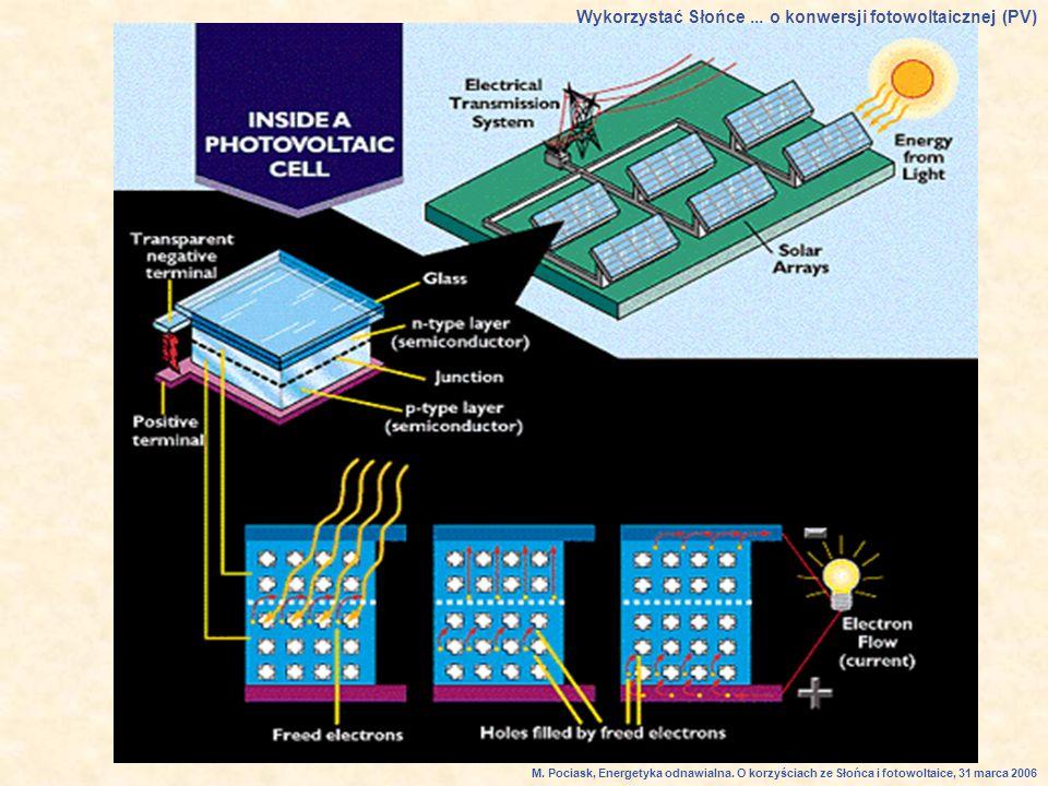 Wykorzystać Słońce ... o konwersji fotowoltaicznej (PV)
