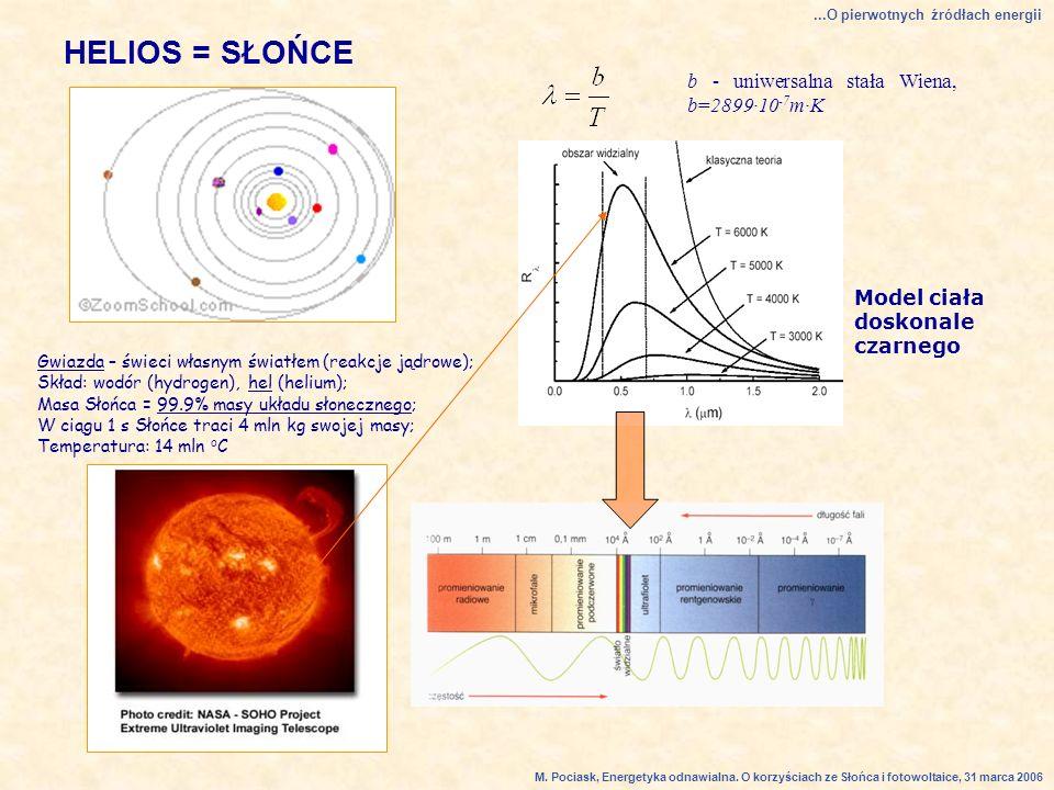 HELIOS = SŁOŃCE b - uniwersalna stała Wiena, b=2899·10-7m·K