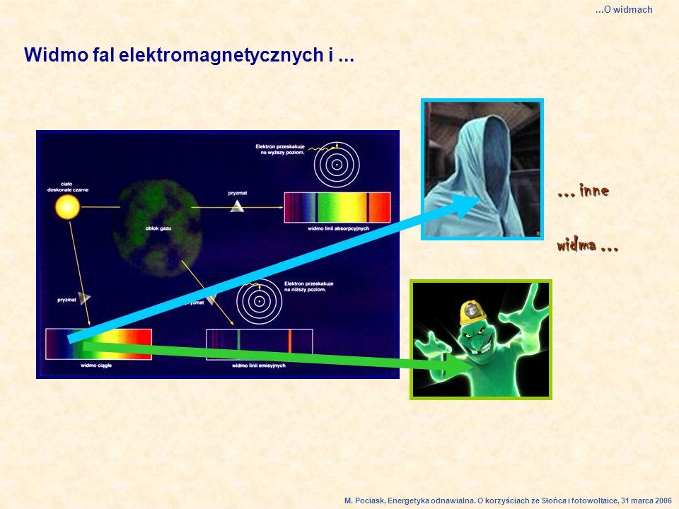 ... inne widma ... Widmo fal elektromagnetycznych i ... ...O widmach