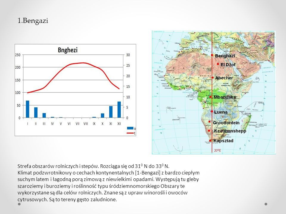 1.Bengazi Strefa obszarów rolniczych i stepów. Rozciąga się od 310 N do 330 N.