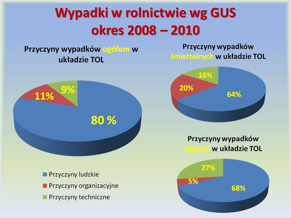 Wypadki w rolnictwie wg GUS okres 2008 – 2010