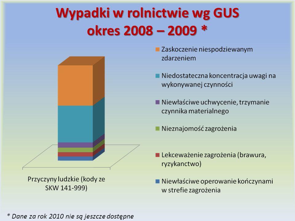 Wypadki w rolnictwie wg GUS okres 2008 – 2009 *