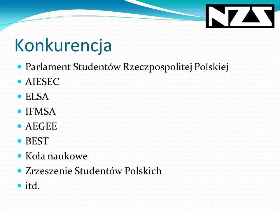Konkurencja Parlament Studentów Rzeczpospolitej Polskiej AIESEC ELSA