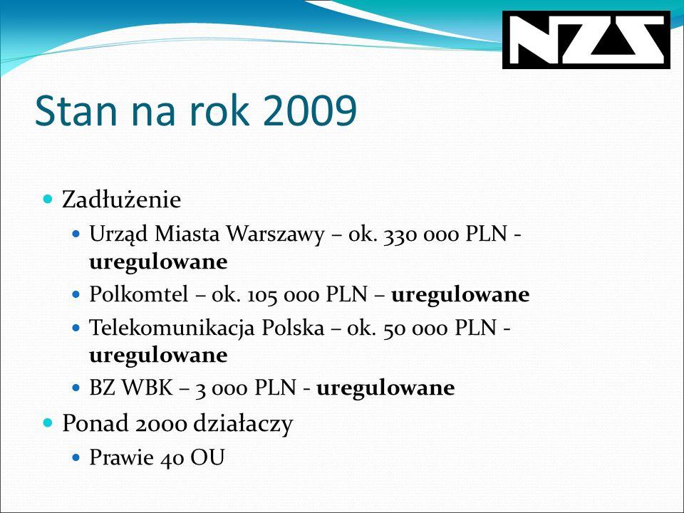 Stan na rok 2009 Zadłużenie Ponad 2000 działaczy