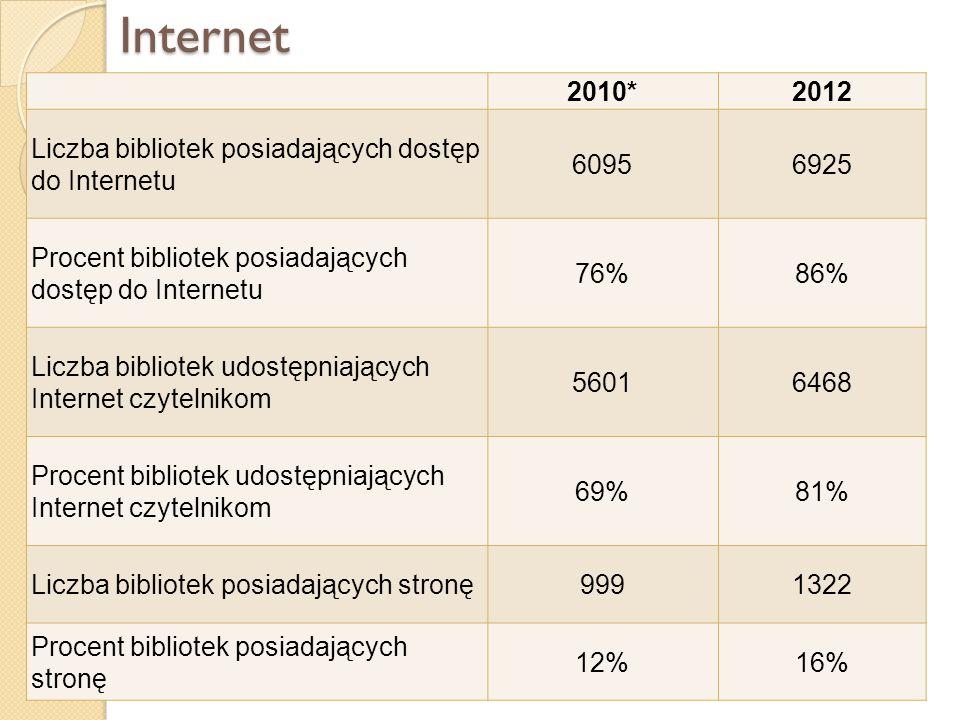 Internet 2010* 2012 Liczba bibliotek posiadających dostęp do Internetu