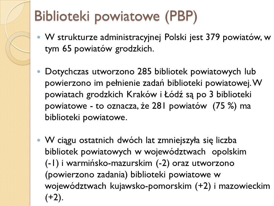 Biblioteki powiatowe (PBP)