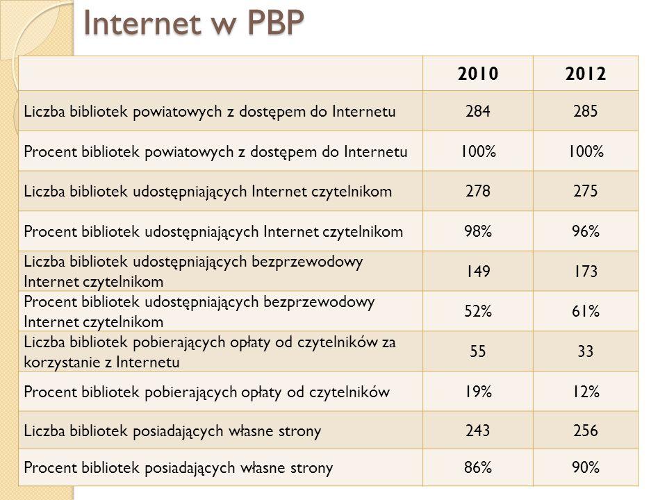 Internet w PBP 2010. 2012. Liczba bibliotek powiatowych z dostępem do Internetu. 284. 285. Procent bibliotek powiatowych z dostępem do Internetu.