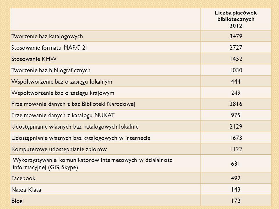 Liczba placówek bibliotecznych