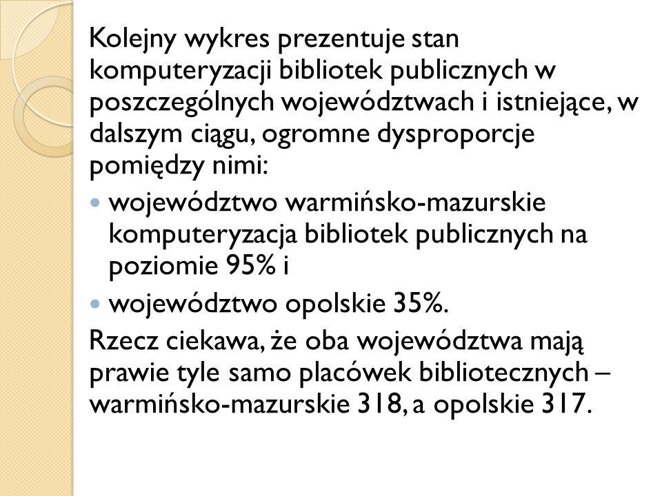 Kolejny wykres prezentuje stan komputeryzacji bibliotek publicznych w poszczególnych województwach i istniejące, w dalszym ciągu, ogromne dysproporcje pomiędzy nimi: