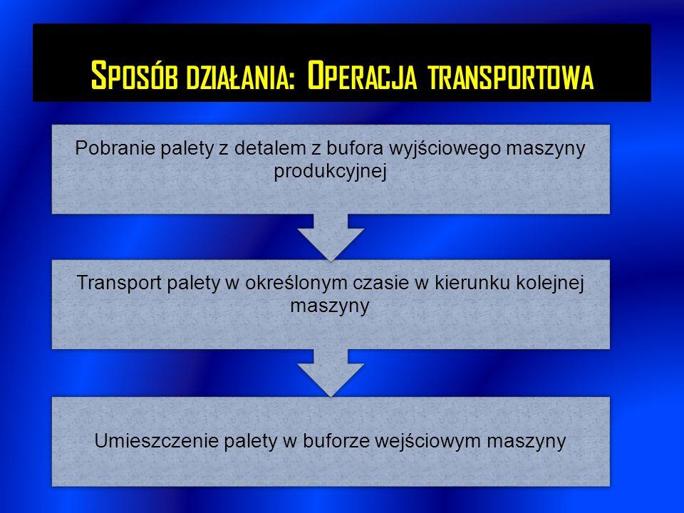 Sposób działania: Operacja transportowa