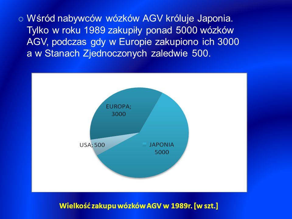 Wśród nabywców wózków AGV króluje Japonia