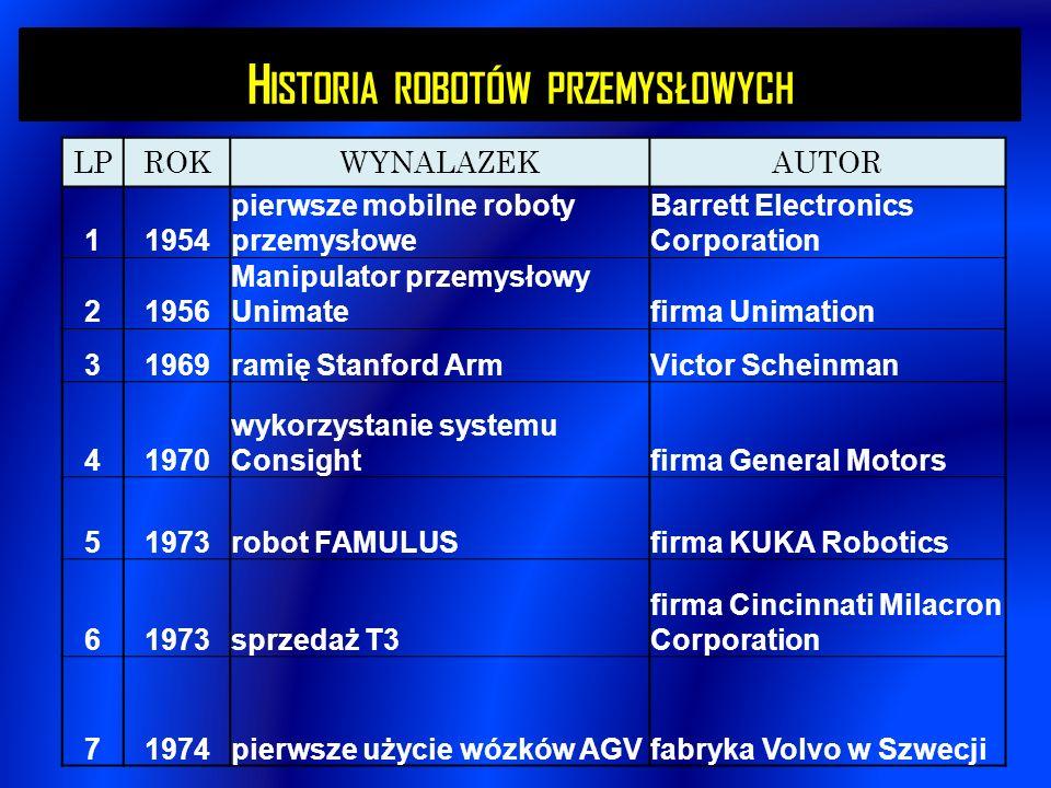Historia robotów przemysłowych