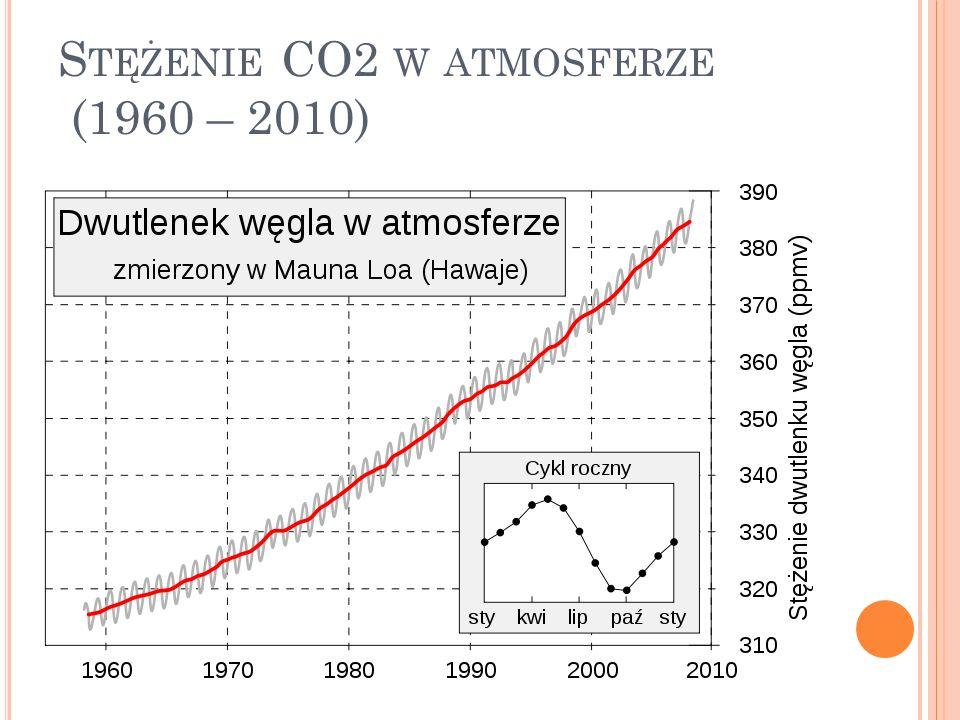 Stężenie CO2 w atmosferze (1960 – 2010)