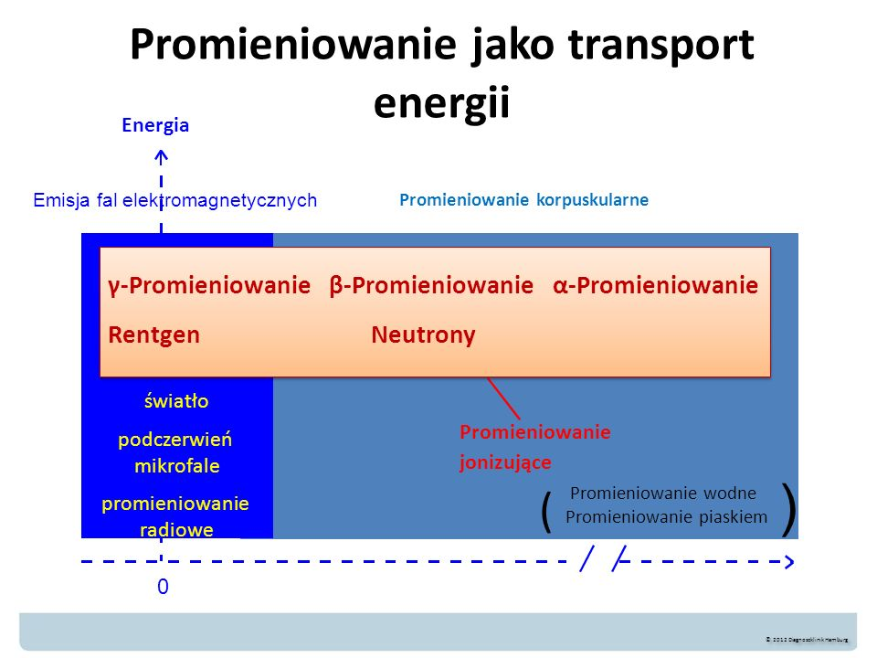 Promieniowanie jako transport energii
