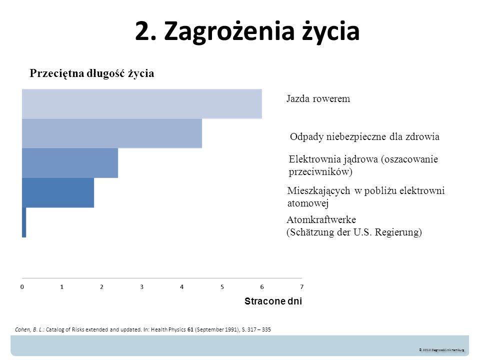 2. Zagrożenia życia Przeciętna długość życia Fahrrad fahren*