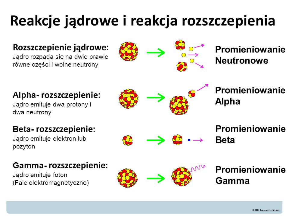 Reakcje jądrowe i reakcja rozszczepienia