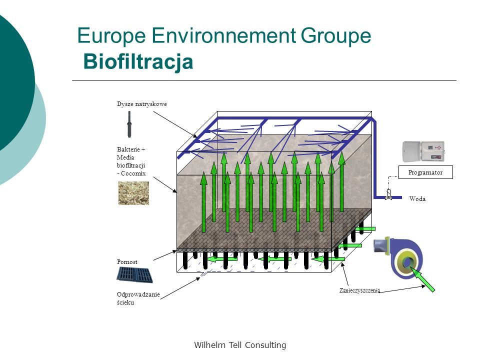 Europe Environnement Groupe Biofiltracja