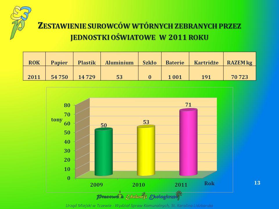 Zestawienie surowców wtórnych zebranych przez jednostki oświatowe w 2011 roku