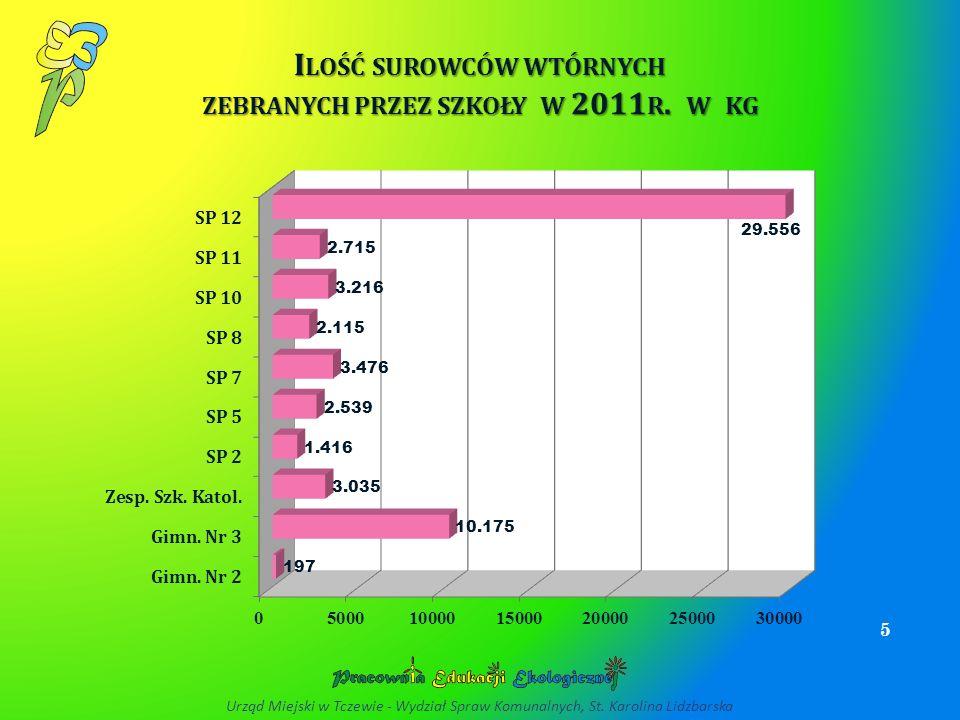 Ilość surowców wtórnych zebranych przez szkoły w 2011r. w kg