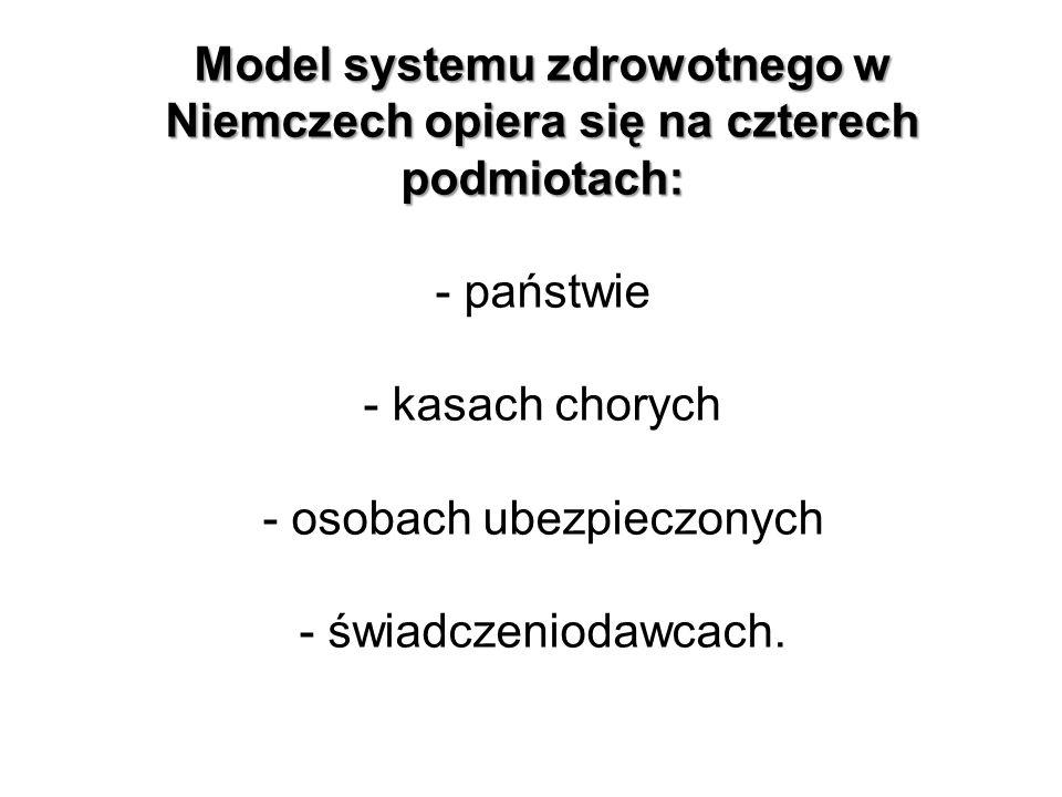 Model systemu zdrowotnego w Niemczech opiera się na czterech podmiotach: - państwie - kasach chorych - osobach ubezpieczonych - świadczeniodawcach.