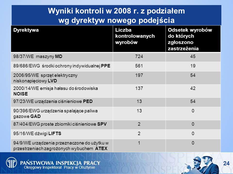Wyniki kontroli w 2008 r. z podziałem wg dyrektyw nowego podejścia